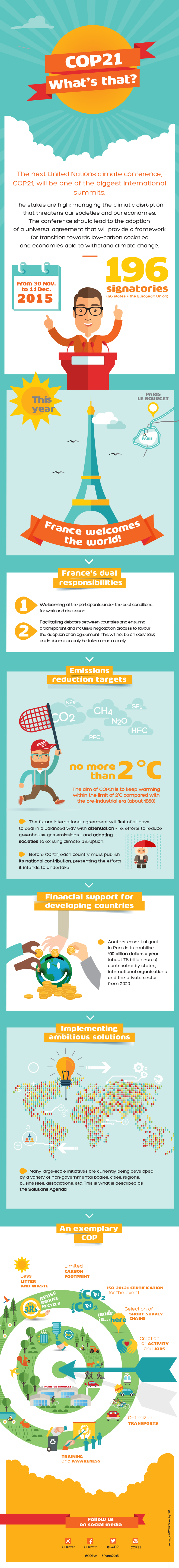 COP21 Explained - Infographic